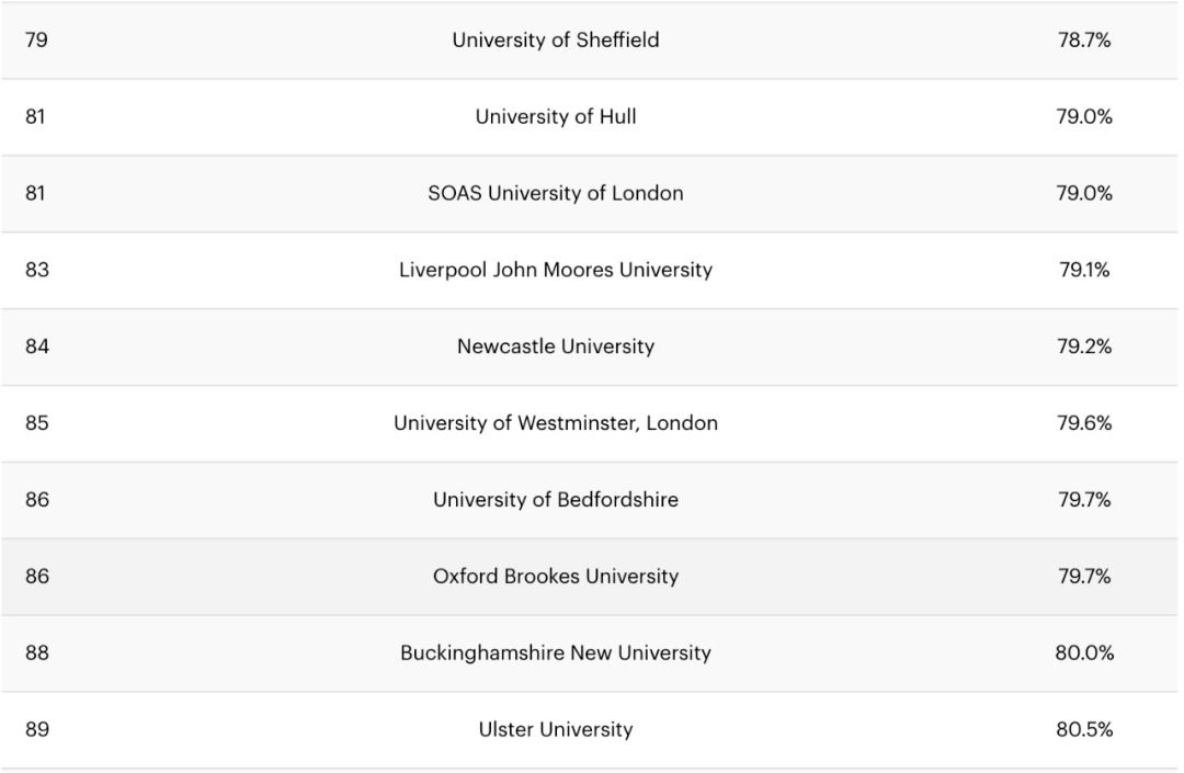 不敢相信!数据揭秘英国最容易和最难申的大学分别是哪些?