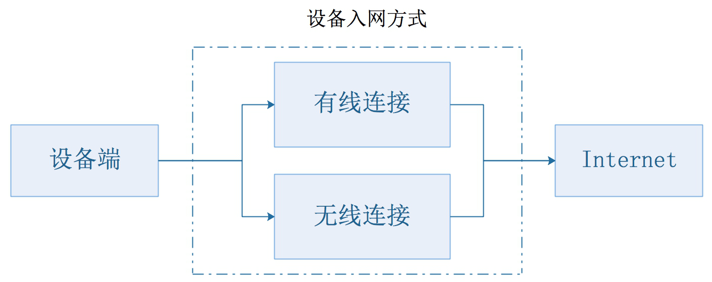从产品设计角度,解读物联网四层架构