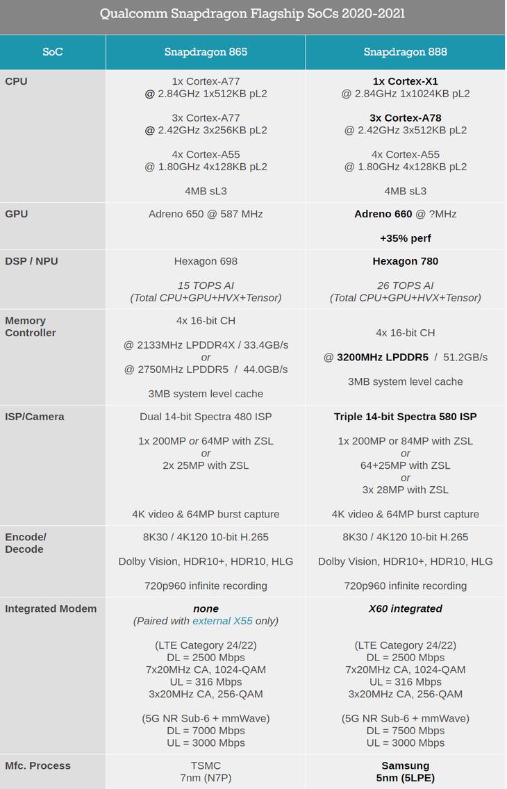 拆解对比小米11和10:除了骁龙888和865之外的差别