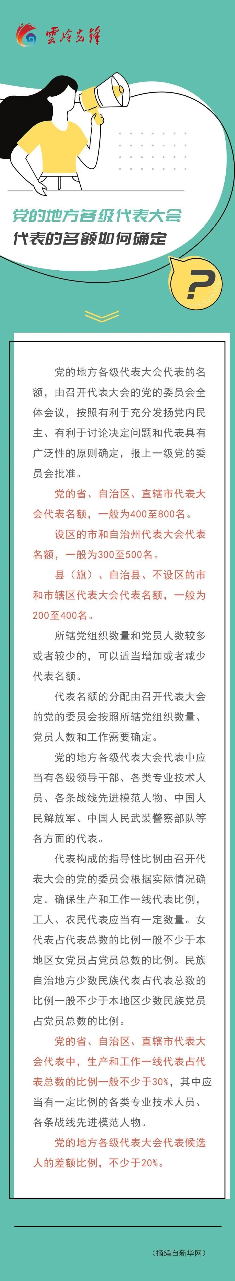 【党工共建】党的地方各级代表大会代表的名额如何确定?