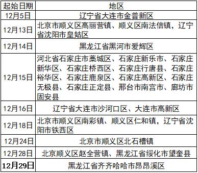 三明疾控重要提示,请关注这9个地区发布病例的