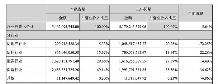 """泛海旗下金融子公司""""冰火两重天"""":民生证券IPO""""开门红"""",民生信托业绩三连降"""