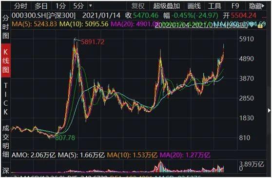"""什么情况!大券商首席高呼""""蓝筹股泡沫已至"""",多个指数估值超2015年,真到警惕风险时?"""