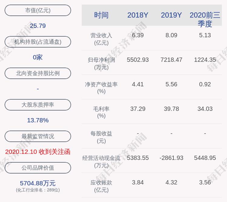广信材料控股子公司环境违法被罚14.5万元