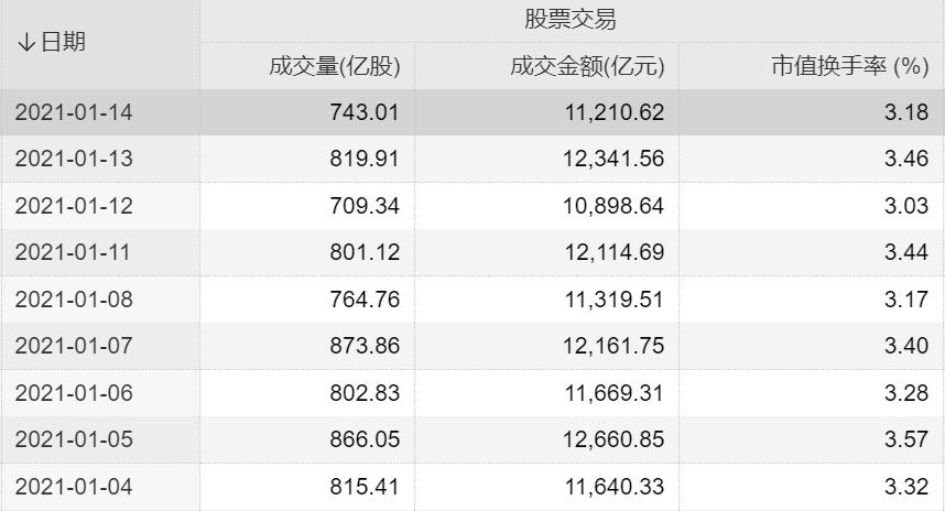 A股成交连续9天超万亿!国泰君安:这是史上第一次蓝筹泡沫,短期抱团难瓦解!