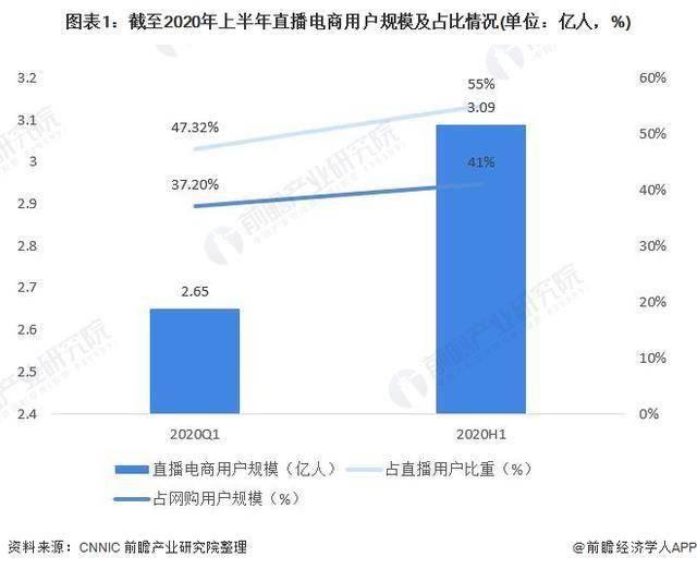 2020年中国直播电商行业市场现状与发展趋势分析
