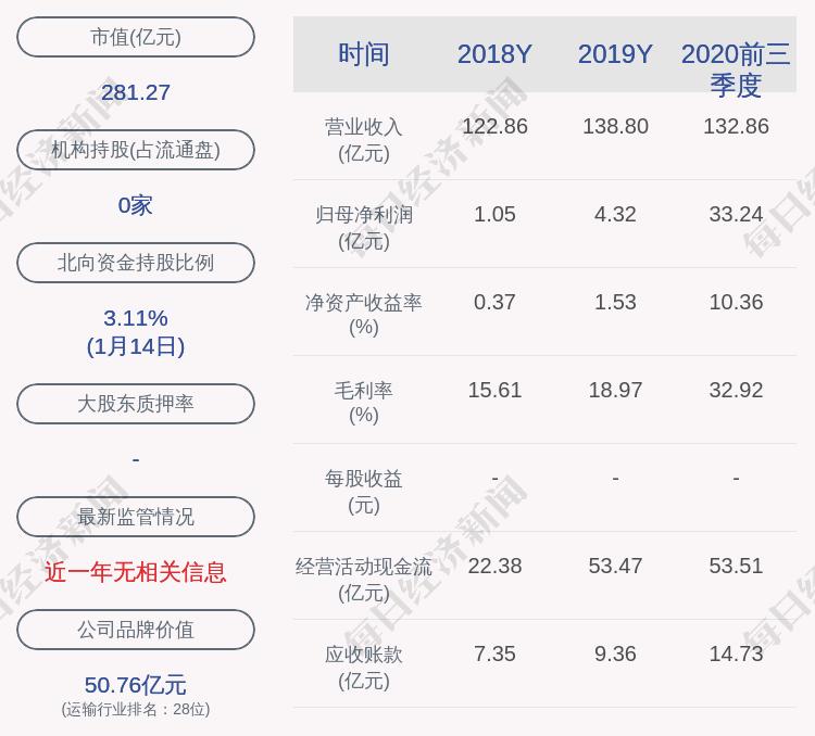 中远海能:公司获得政府补贴共计1.26亿元