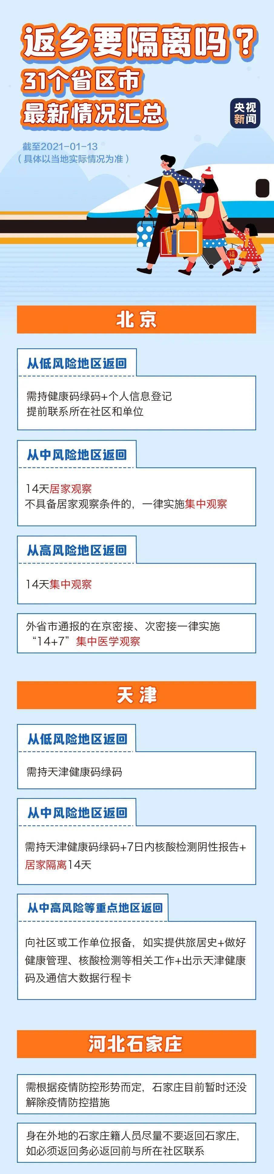 春节返乡需要隔离吗?31省区市返乡隔离措施汇总来了!