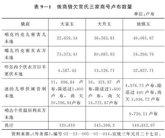 赖惠敏:外蒙古独立后,华商的损失有多大?