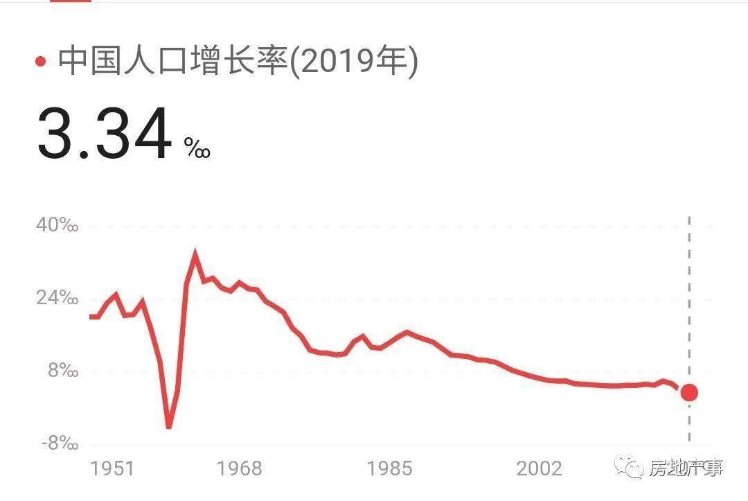 """6年后,人口红利""""消失殆尽"""",楼市或正式进入""""寒冬期""""?"""