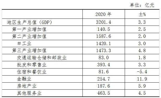 湖州2025年GDP会多少_毛笔之城湖州的2020上半年GDP出炉,在浙江省排名第几(2)