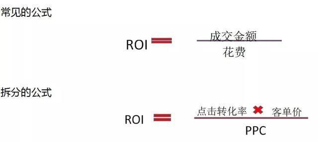 淘宝roi是什么意思(计算淘宝roi多少正常)