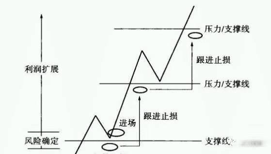 仓位是什么意思(最科学的仓位控制方法)插图(2)