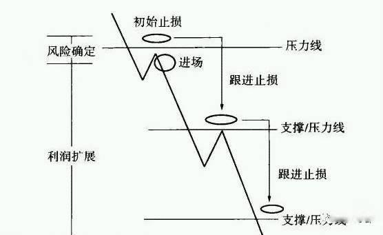 仓位是什么意思(最科学的仓位控制方法)插图(3)