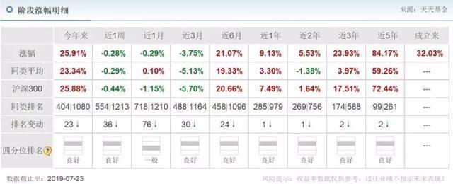 基金投资入门与技巧(新手基金入门ppt)插图(13)