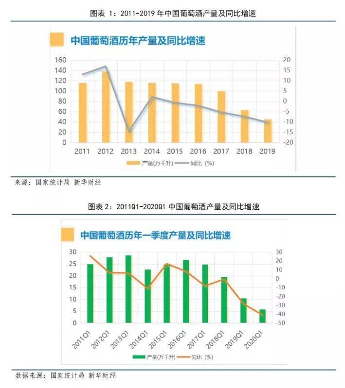 中国葡萄酒历年产量
