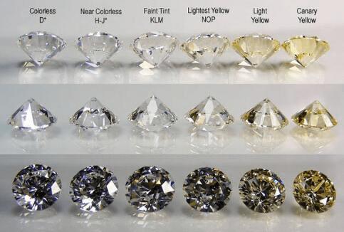 钻石成色是怎么分的,钻石成色等级表
