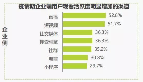 保利威独家解读!2020年中国企业直播应用场景趋势报告