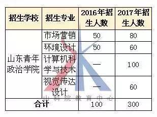 山东青年政治学院网络教学平台(山东青年政治学院考研率高吗)