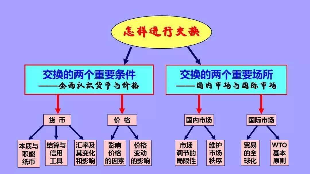 高中政治必修一框架图(必修一政治单元梳理图)