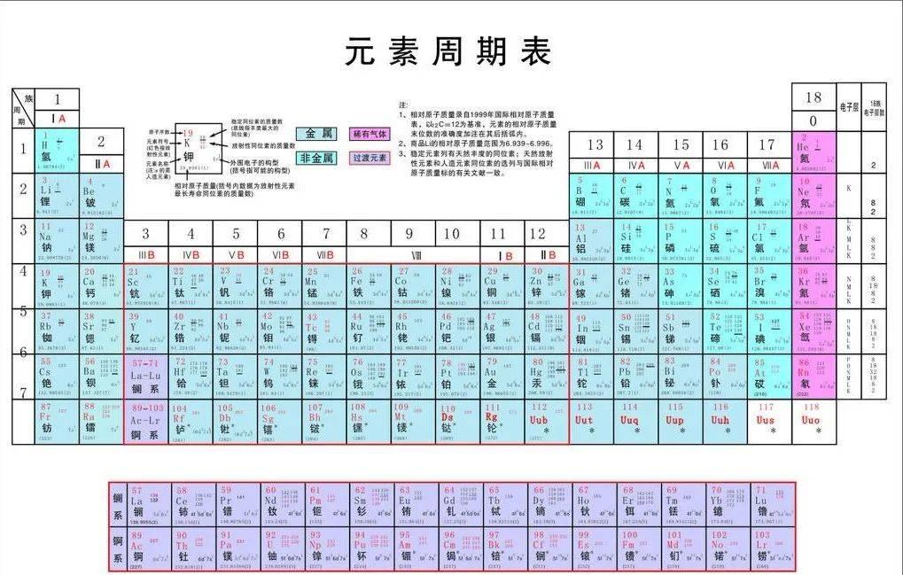 元素周期表图片超清(化学元素周期表及其注音)