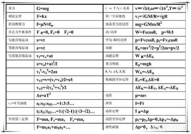 高中物理公式大全(高中所有物理公式整理)