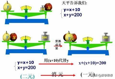二元一次方程求根公式(二元一次方程的通解公式)