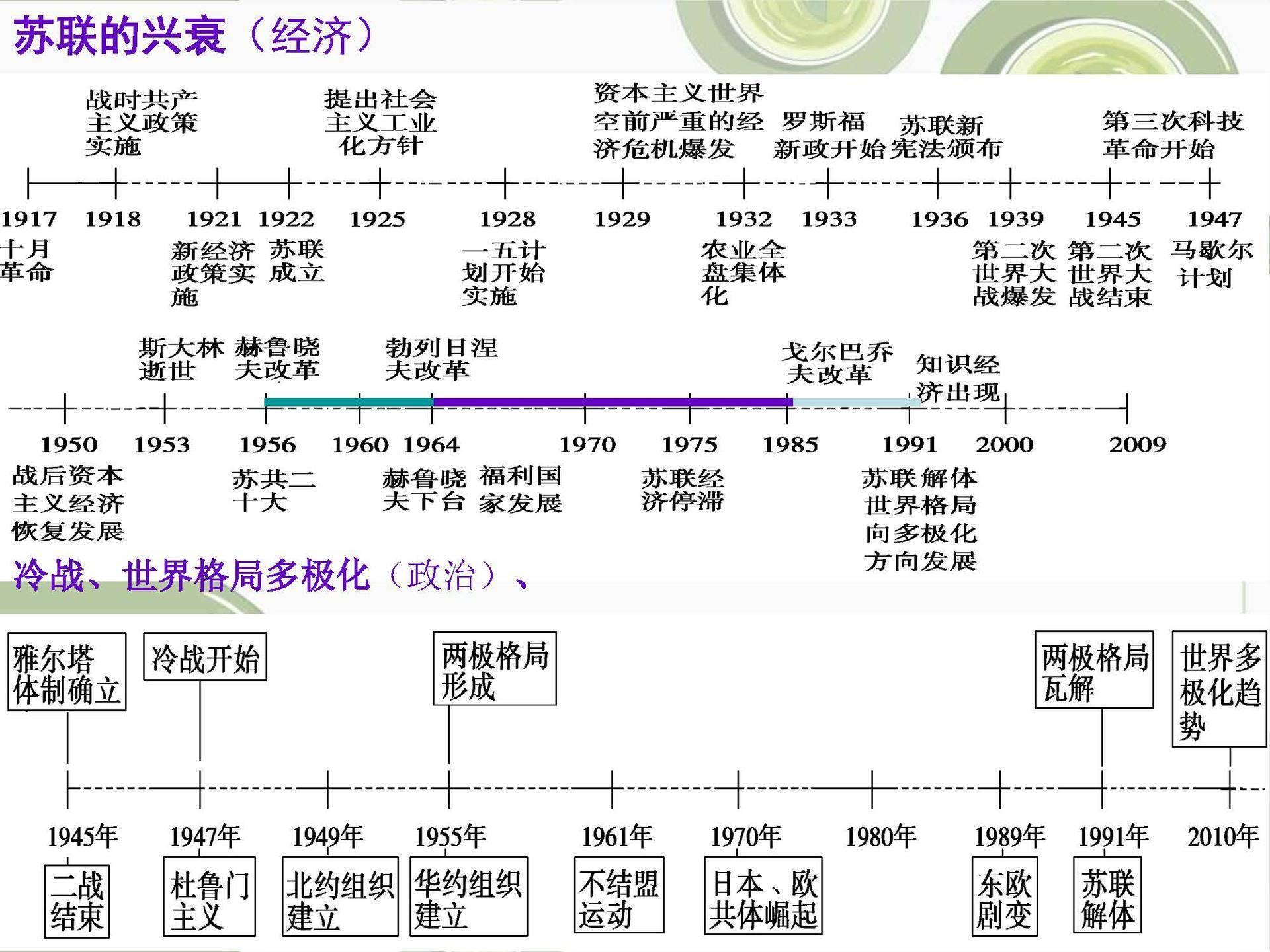 高中历史时间轴(高中历史最全时间轴)