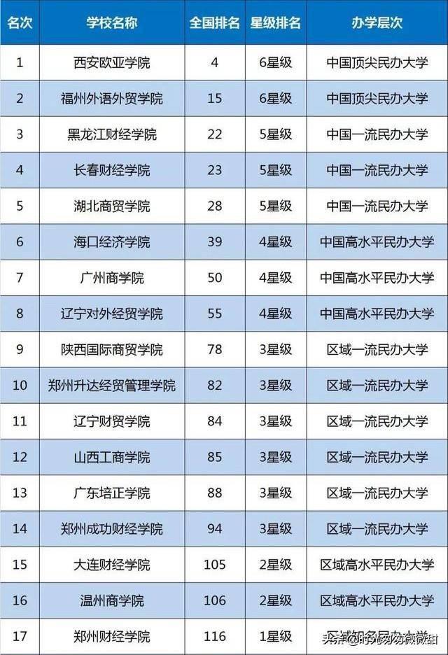 财政学专业大学排名(财政学和金融学哪个好)