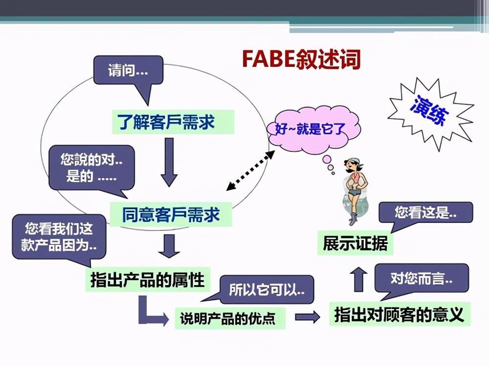 fabe销售法则举例(用fabe介绍口红例子)