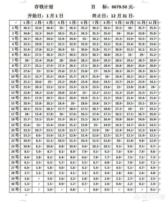 """65天存钱法能存多少钱(365天存钱法表格模板)"""""""