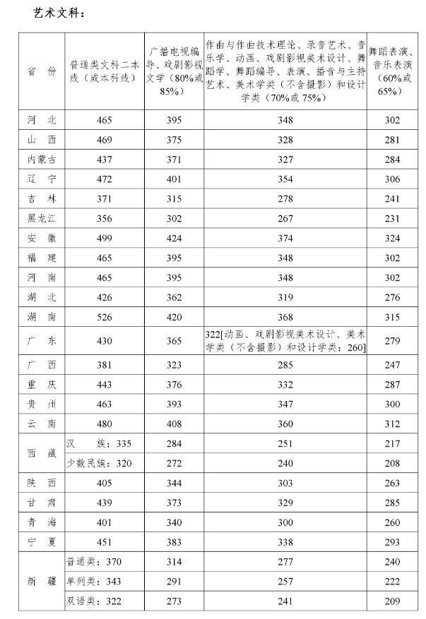 四川音乐学院分数线(九大音乐学院哪个好考)