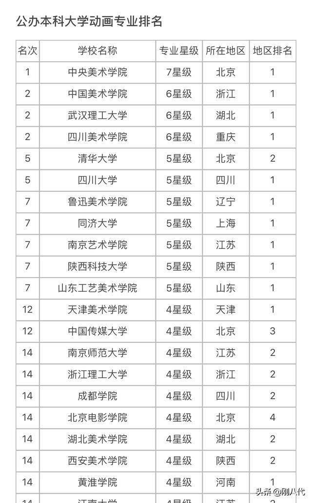 中国动漫专业大学排名(动画专业大学排名)