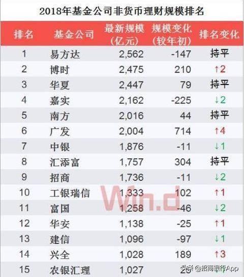 十大基金公司排名(中国基金公司排名一览表)