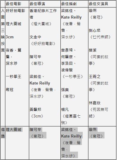 巩俐凭借《夺冠》获香港电影评论学会最佳女演员奖