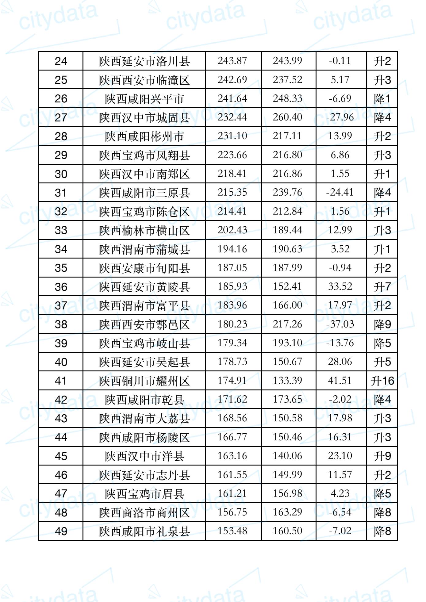 2019陕西各县gdp_2019年陕西省地级市人均GDP排名榆林市超12万元居全省第一