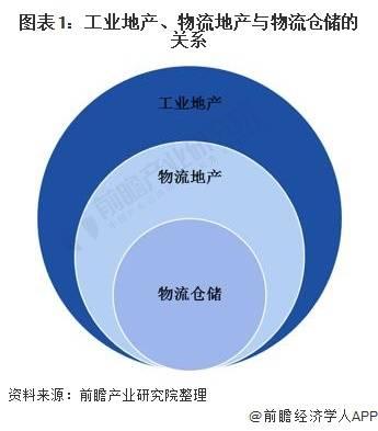 2021年中国物流地产行业市场现状及发展趋势分析 行业进入优化升级阶段