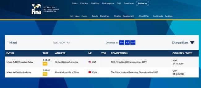 国际泳联:中国队创造4x100米混合泳接力世界纪录