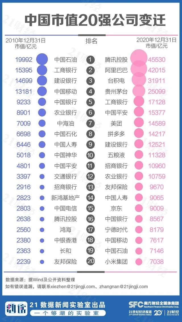 市值排名_全球市值排名2021图片