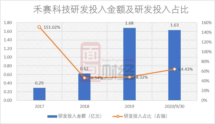 禾赛科技申请科创板上市:专利纠纷致业绩亏损 百度持股7.88%