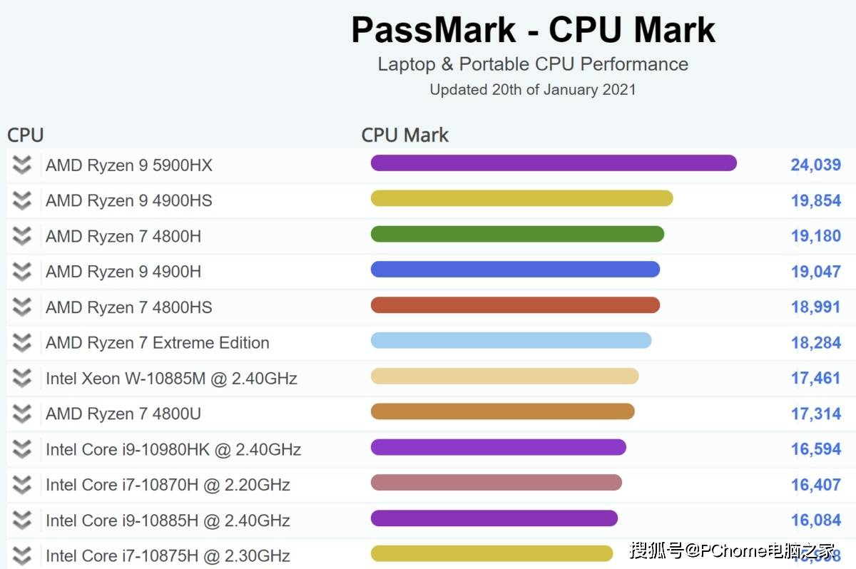 AMD Ryzen 9 5900HX跑分曝光 性能超i9-10980HK