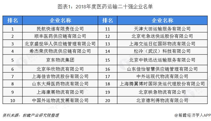 2020年中国医药物流行业市场竞争格局及发展趋势分析 信息化发展程度较高