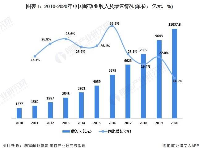 2020年中国邮政行业市场现状与竞争格局分析 上海市快递业务收入居全国首位