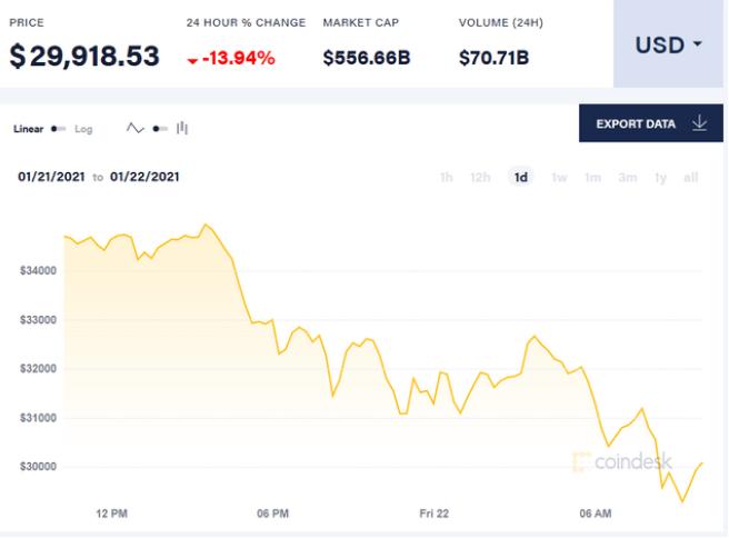 比特币今天最新实情公布:比特币跌破30000美元  比特币为什么暴跌?