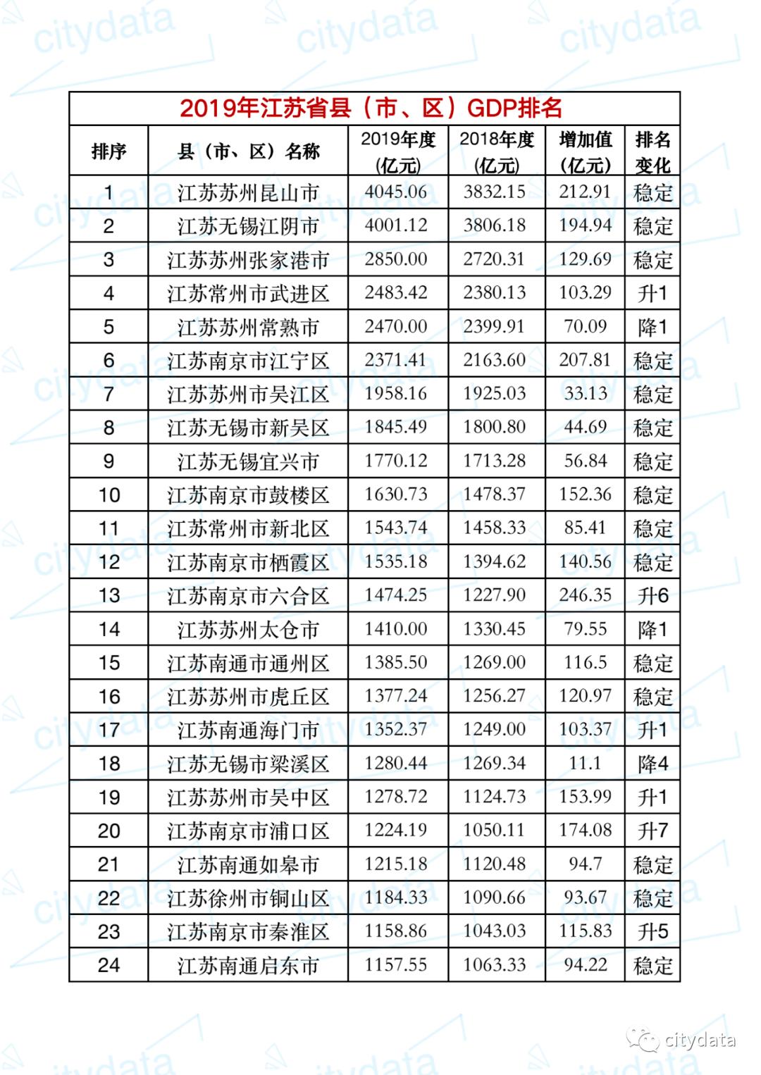 2019年江苏省gdp_2019年江苏省县市区GDP排名昆山市超4000亿元居全省第一
