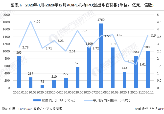 2020年中国企业IPO市场发展回顾 科创板IPO数量稳居首位