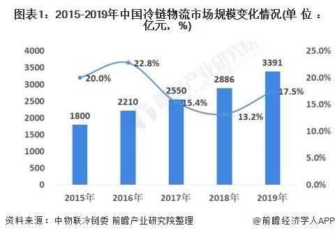 2021年中国冷链物流行业市场现状及发展趋势分析 冷链追溯平台建设成当前热点