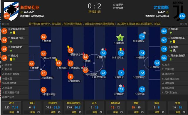 意甲联赛第20轮继续进行,尤文图斯客场应战桑普多利亚