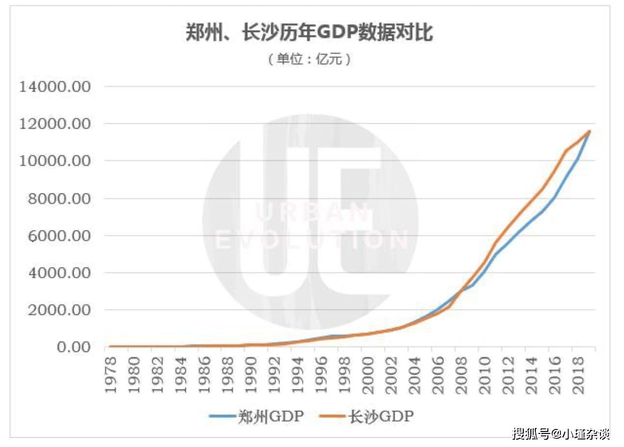 郑州gdp下半年能超过上海吗_反超郑州,2020上半年长沙GDP总量强势回归中部第二城