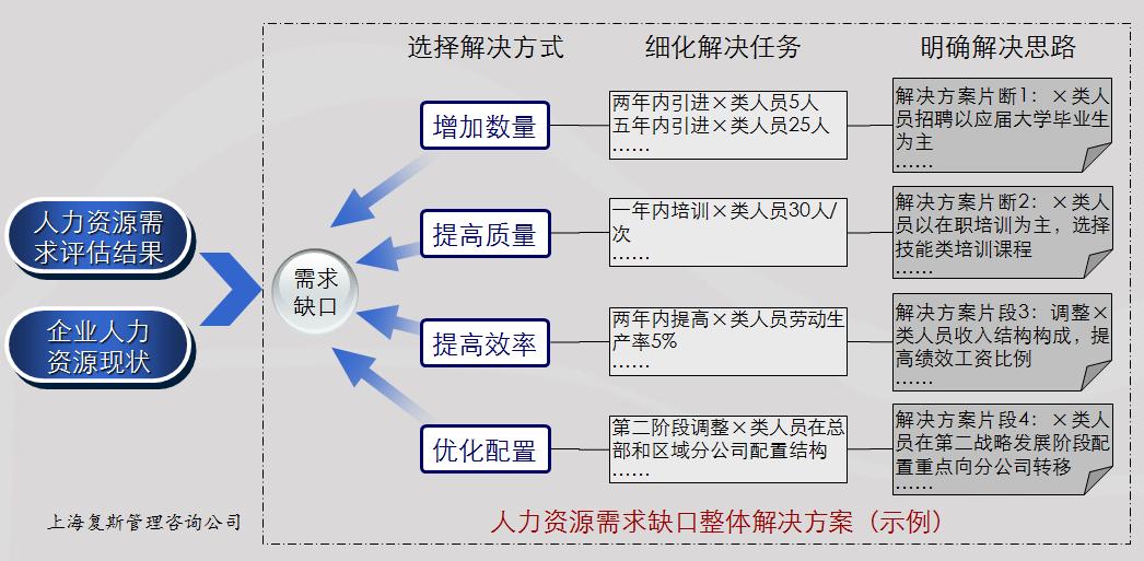 人力资源战略规划技术与方法体系(上)